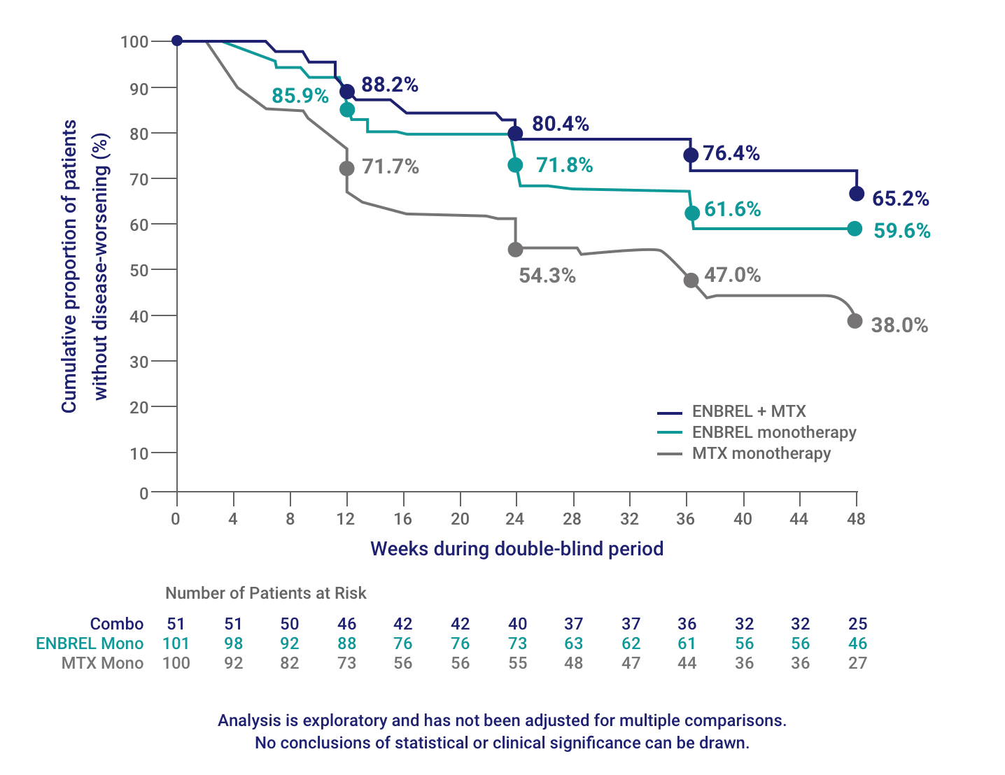 The Kaplan-Meier curves of time to disease-worsening at 48 weeks in the SEAM-RA study recorded 65.2% for ENBREL plus MTX combination therapy, 59.6% for ENBREL monotherapy, and 38% for MTX monotherapy