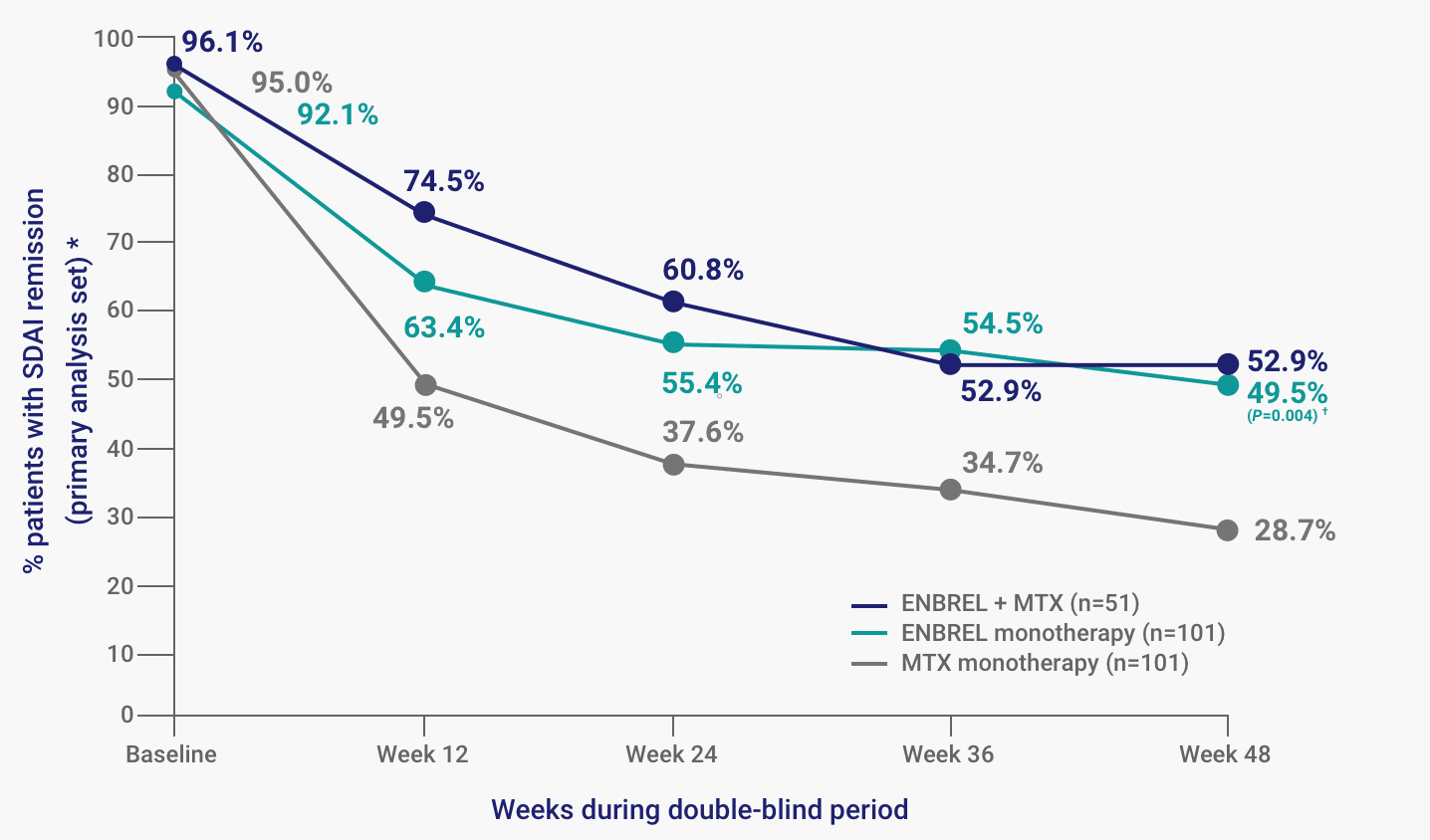 The percent of patients with SDAI remission at Week 48 of the SEAM-RA study was 52.9% for ENBREL plus MTX combination therapy, 49.5% for ENBREL monotherapy, and 28.7% for MTX monotherapy