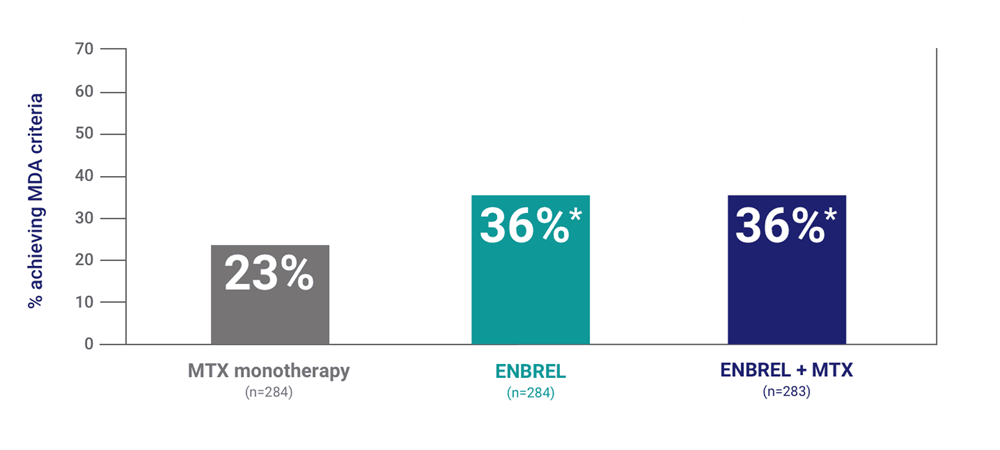 Patients taking Enbrel® (etanercept) with or without MTX experienced significant improvements in MDA response rates