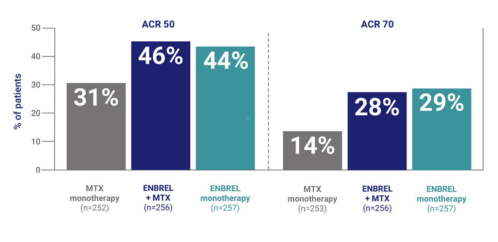 Patients taking Enbrel® (etanercept) with or without MTX experienced improvements in joint symptoms