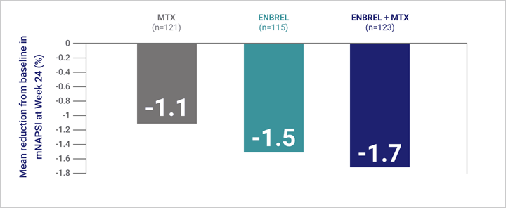Patients taking Enbrel® (etanercept) with or without MTX experienced improvements in nail disease