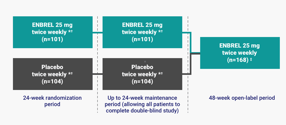 Additional study details for PsA pivotal study including dosage of 25mg Enbrel® (etanercept) twice weekly