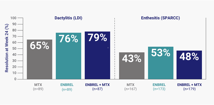 Patients taking Enbrel® (etanercept) with or without MTX experienced improvements with dactylitis and enthesitis