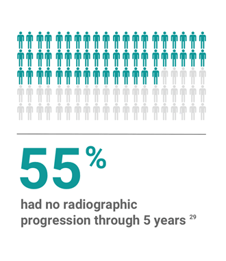 55% had no radiographic progression through 5 years