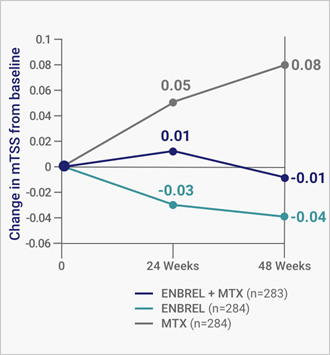 Patients on Enbrel® (etanercept) with or without MTX experienced no progression of joint damage