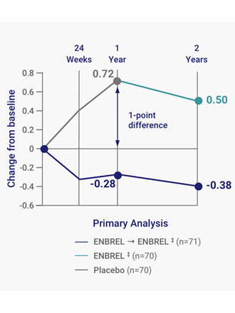 Mean change in mTSS revealed 86% of Enbrel® (etanercept) patients showed no radiographic progression