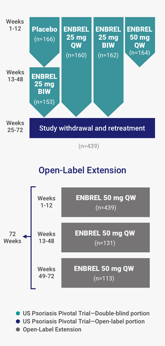 US psoriasis pivotal trial design with open-label extension