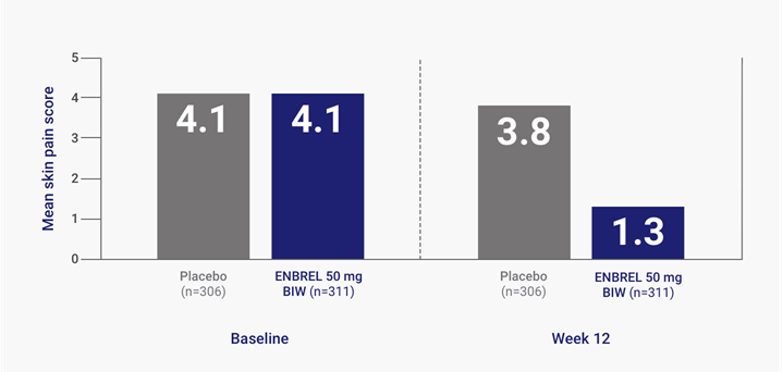 Improvement in Mean Skin Pain Score at Week 12 (LOCF)