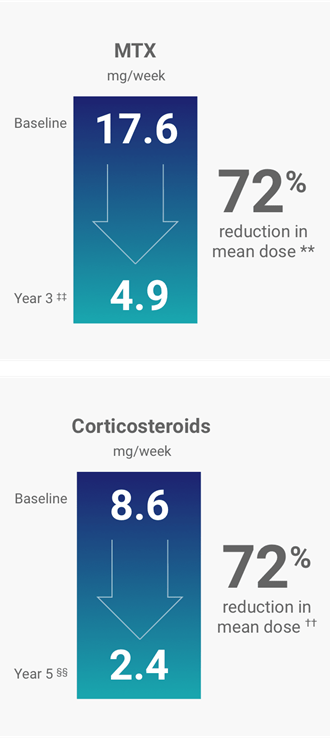 Mean Dose Reductions of MTX and Corticosteroids in ENBREL Patients