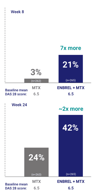 Percentage of Patients Achieving DAS 28 Remission (Less than 2.6) (LOCF)
