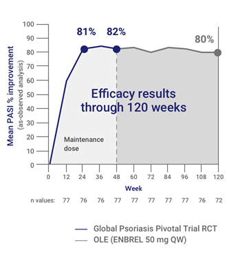 Mean PASI Improvement (%) During the Global Psoriasis Pivotal Trial and the OLE